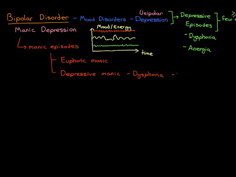 Bipolar Disorder Part 1