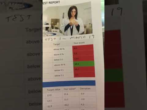 Results zinzino test Zinzino