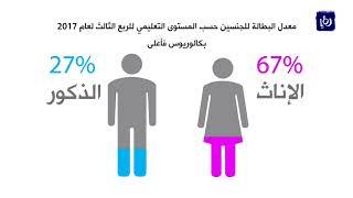 %18.5 معدل البطالة في الأردن في الربع الثالث للعام 2018 - (19-12-2017)