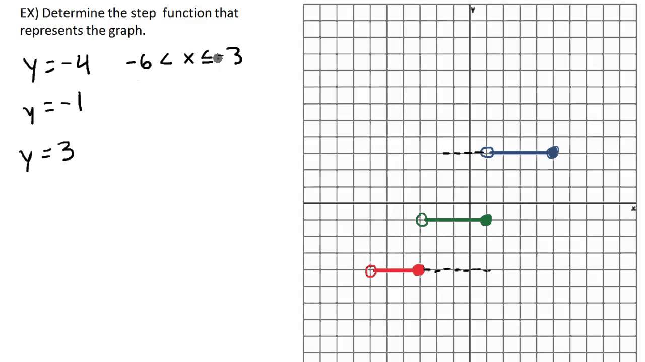 Piecewise Functions: Determine the step function that