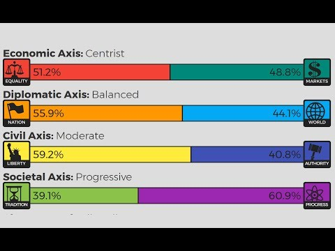 My 8 Values Political Test