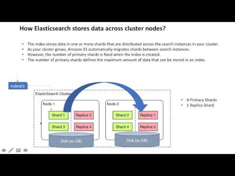 AWS Elasticsearch Explained with Demo
