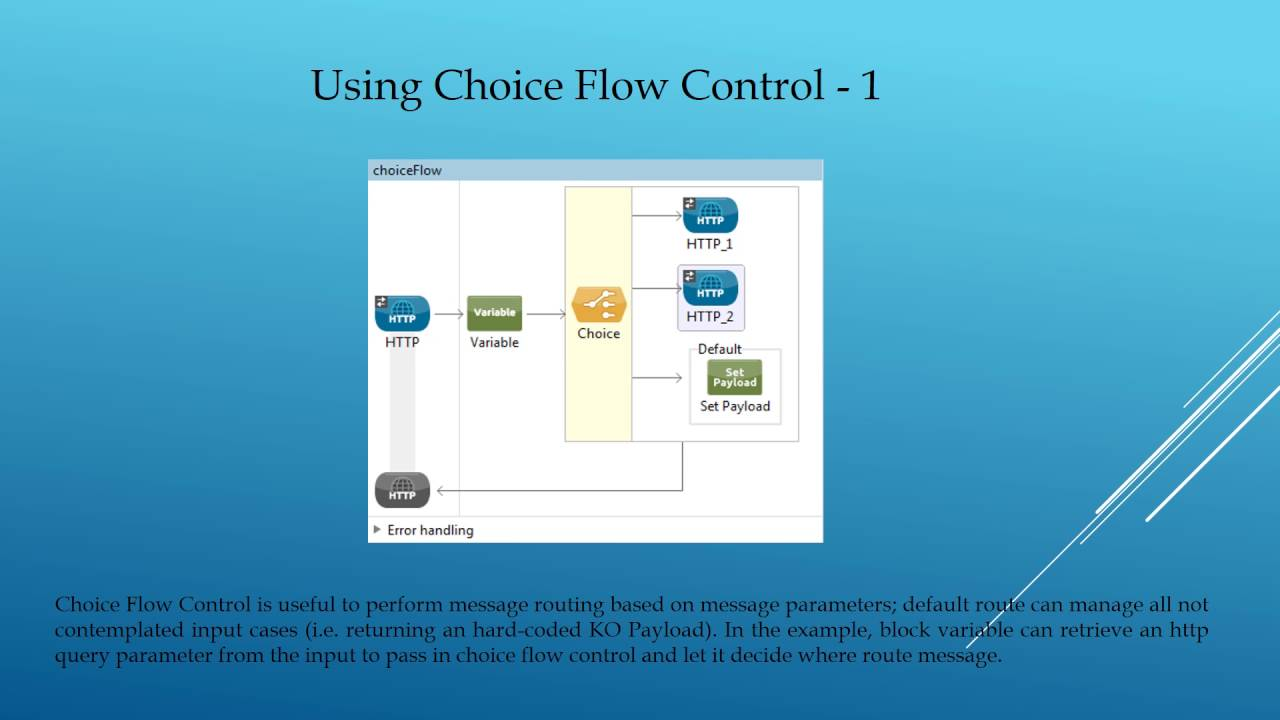 Mule ESB - Using Choice Component - YouTube