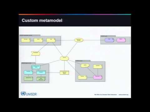 Modelling an Enterprise Ecosystem for Digital Strategy - Craig Duncan/UNISDR, Milan Guenther/eda.c