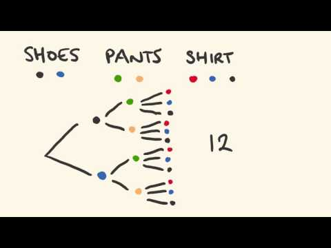 Permutations and Combinations 1 (Counting principle)