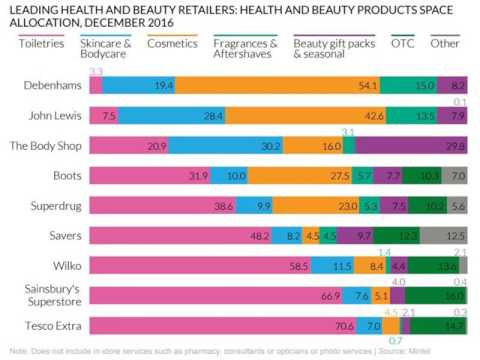 MINTEL report: Personal Care & Beauty Retailing in the UK 2017