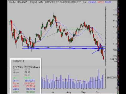 Stock Market Video Analysis for Close October 10, 2014