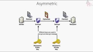 شرح وفهم شهادات مايكروسوفت  Microsoft Certificate Service وطريقة التنزيل فى ويندوز 2012 الجزء الاول