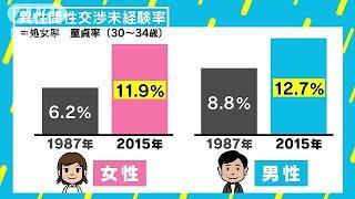 30代で性交渉を経験していない人の割合は10人に1人という調査結果を東京...