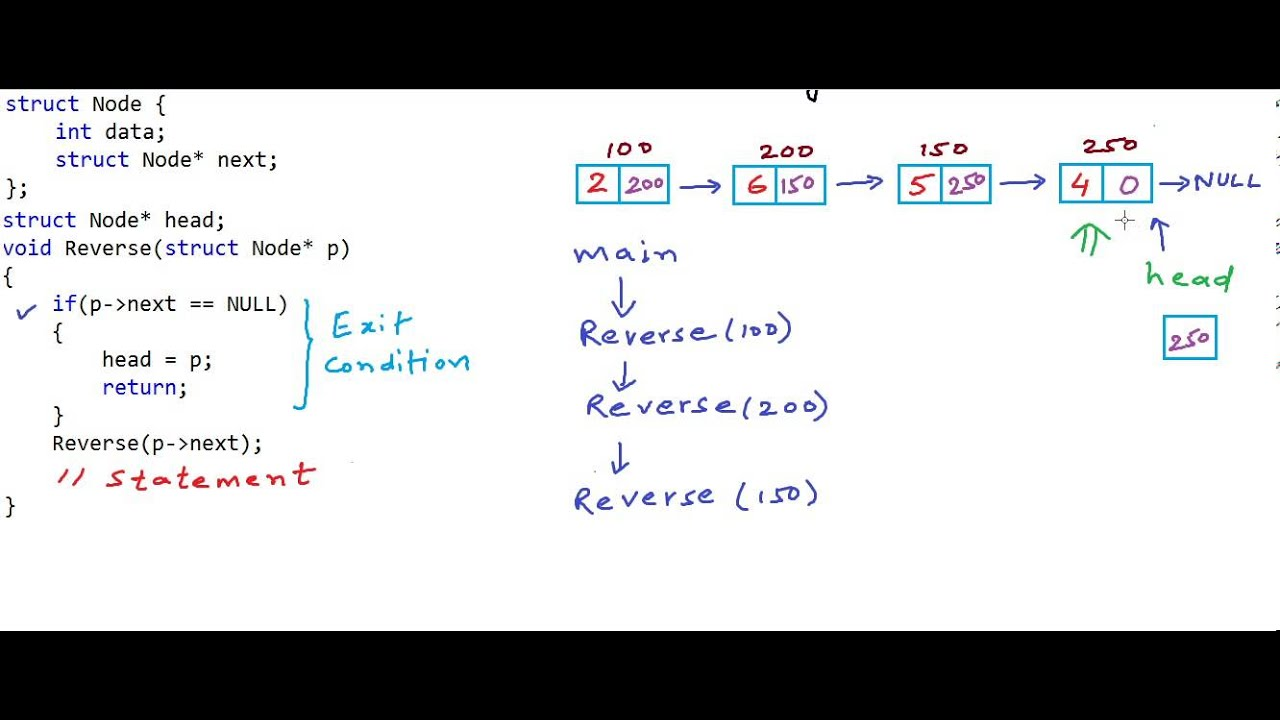 Algorithm to Reverse a Linked List