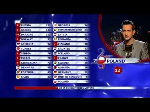 Eurovision 2008 Full Voting - BBC - Terry Wogan