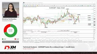 Technical Analysis: 05/11/2018 - EURGBP looks for a rebound near 1-month lows