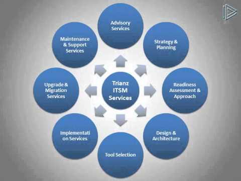 ITSM - YouTube