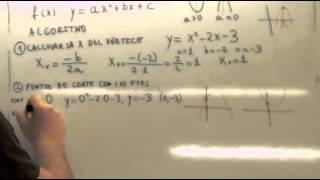 Prueba de Acceso a Grado Superior Funciones Parabola 01 Usero