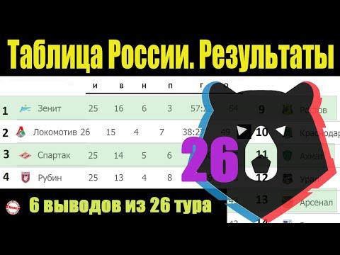 Подводим итоги 26 тура чемпионата России по футболу (РПЛ). Результаты, расписание, таблица.
