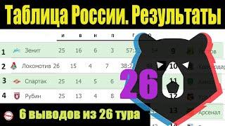 Подводим итоги 26 тура чемпионата России по футболу РПЛ Результаты расписание таблица