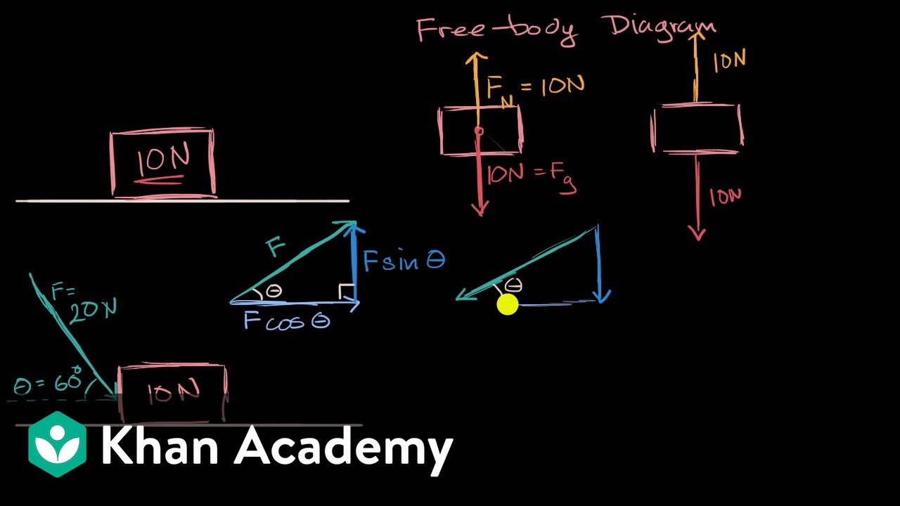 Breaking Down Forces For Free Body Diagrams