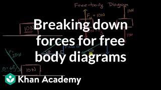 Abbau Kräfte für frei-Körper-Diagramme | AP Physics 1 | Khan Academy