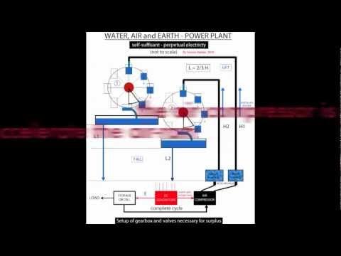 FREE ENERGY AIR RAM - using air water gravity selfrunnign hydraulic perpetual power plant