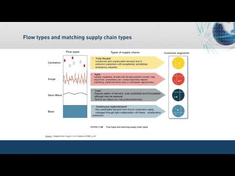 Designing and Managing Dynamic Supply Chains for Volatile Market Conditions