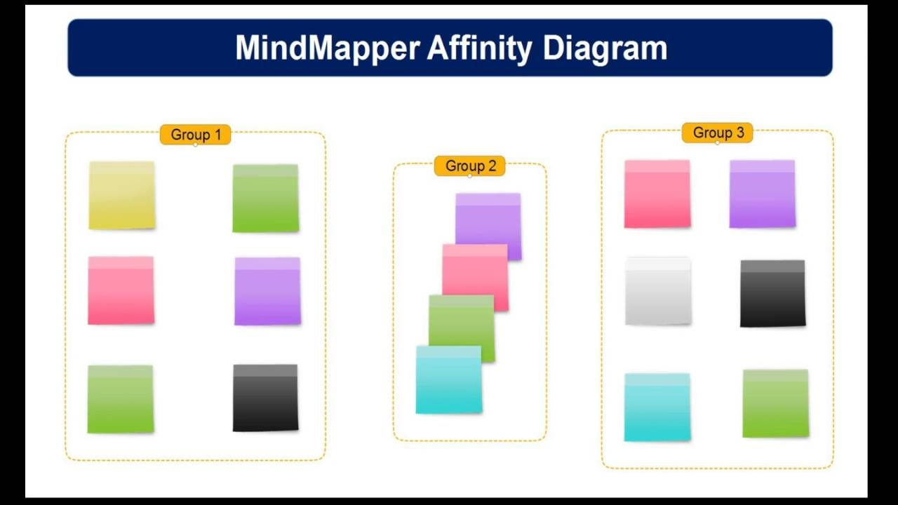 How to create an affinity diagram using mindmapper youtube how to create an affinity diagram using mindmapper pooptronica Images