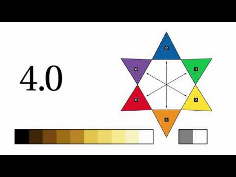 Framesi Framcolor 2001 How To Read Color Codes Youtube