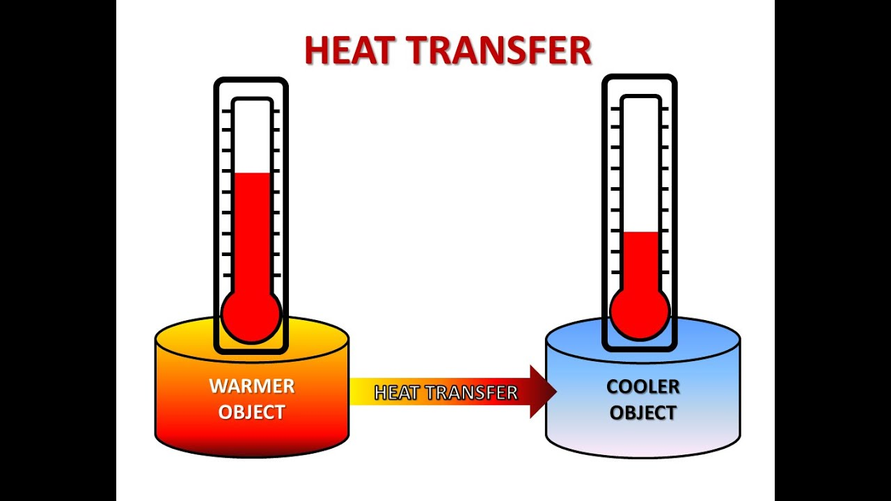what is heat transfer and what are modes of heat transfer? {hindi