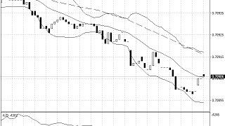 Tick Chart Forex Indicator