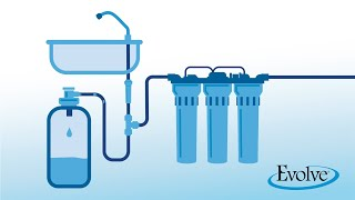 Reverse Osmosis Water System and its Benefits | Evolve