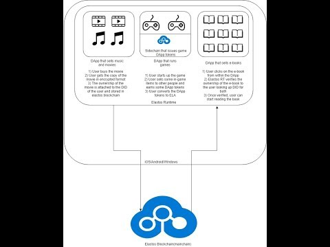 How Digital Assets Work on Elastos platform