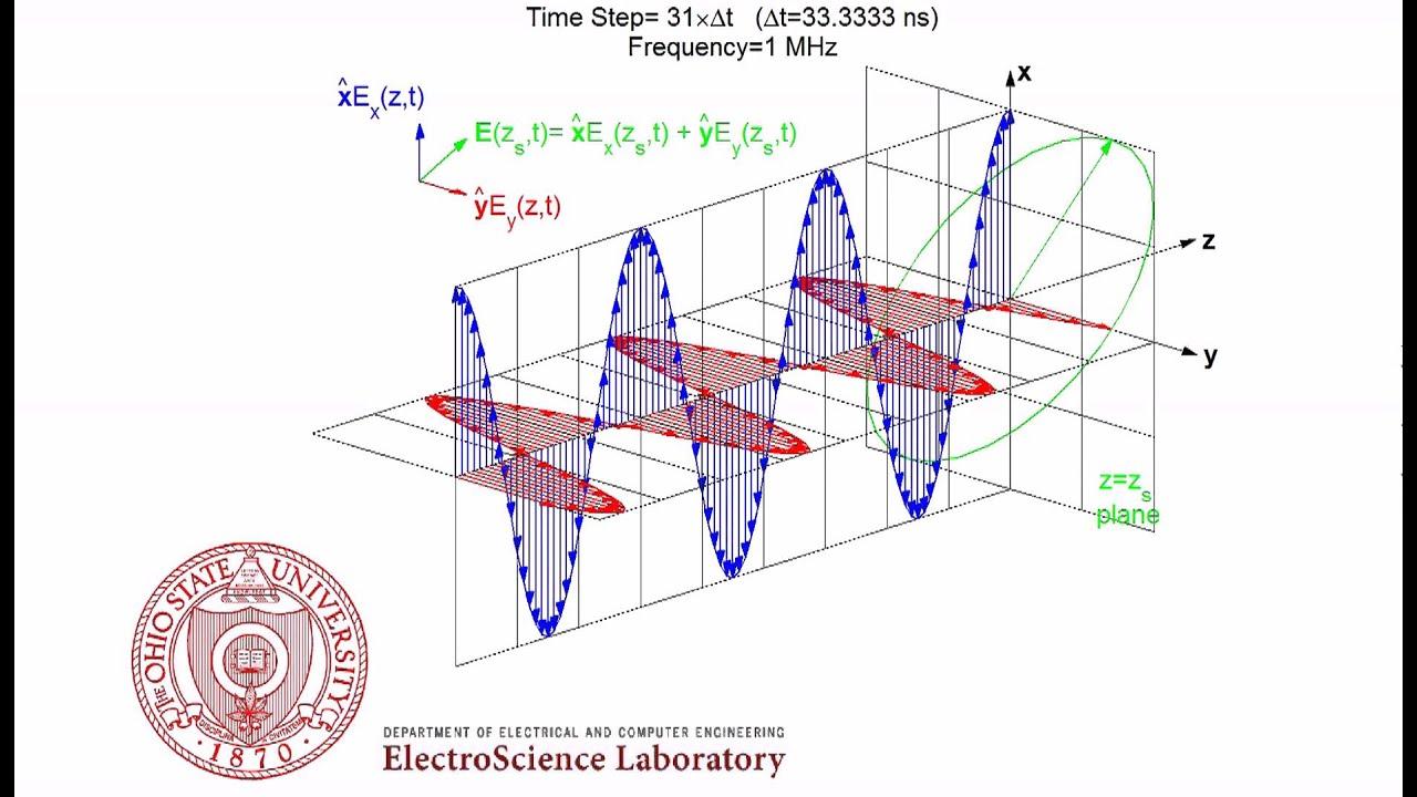 32e016f11e26 Left Hand Elliptical Polarization (LHEP) Animation of Electromagnetic Wave