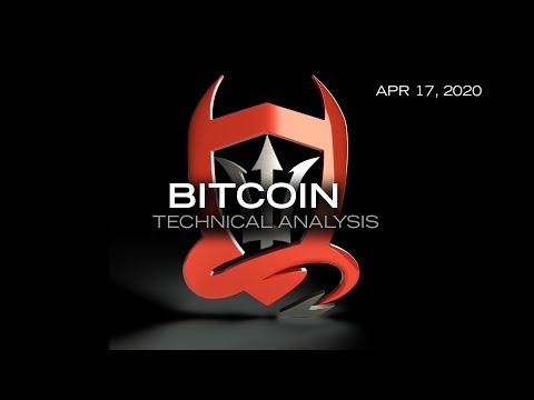 Bitcoin Technical Analysis (BTC/USD) : Algos Tango...