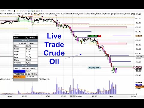 Live Day Trading Crude Oil Futures Wednesday 4-19-2017