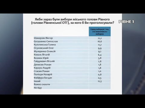 TVRivne1 / Рівне 1: Лідер електоральних симпатій жителів обласного центру - Віктор Шакирзян