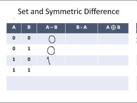 Discrete Mathematics : Set and Symmetric Difference