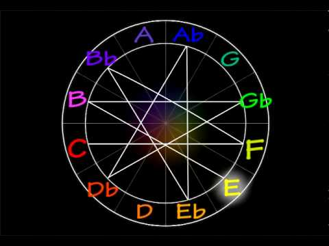 Zodiac/Music Circle Ascension in 4ths