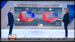 Δημοσκόπηση Πανεπιστημίου Μακεδονίας