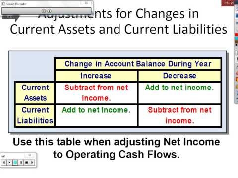 CHAPTER 16 - REPORTING THE STATEMENT OF CASH FLOWS