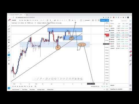 xauusd---supply-demand---analysis---forex-trading