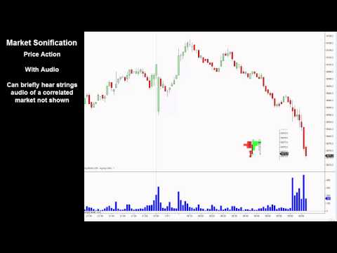Market Sonification of Price Action