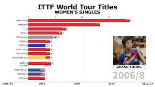 ZHANG YINING IS UNTOUCHABLE | ITTF World Tour Women's Singles Titles