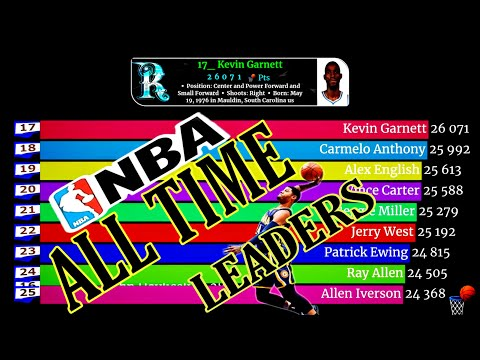 NBA Scoring Leaders Of All Time.