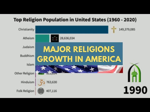 Major Religions Growth In The United States Of America - 1960-2020