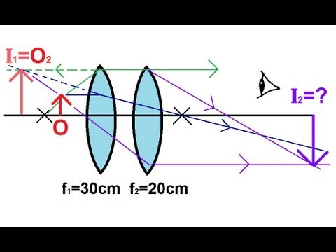 Lenses For Ray Diagram Physics Of A Bean Seed Labeled Optics 2 5 Lens Combinations Two Converging Youtube