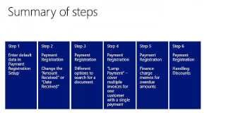Payment registration for incoming payments in Microsoft Dynamics NAV2013R2
