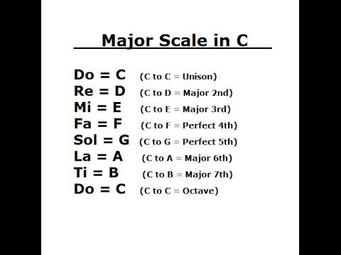 Ear Training Major Scale Do Re Mi Key Of C Youtube