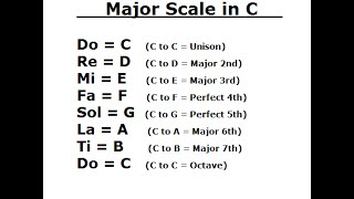 Ear Training: Major Scale / Do - Re - Mi / Key of C