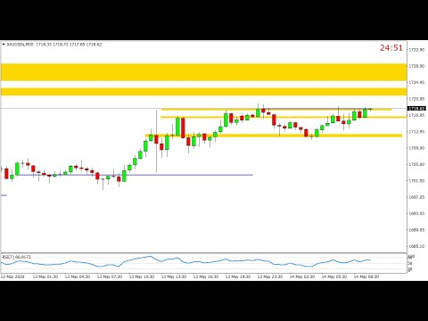 xauusd-m30-gold-update-14-may-2020-by-trading-gold-forex-exchange