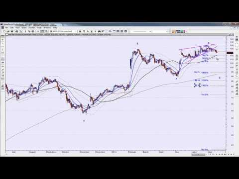 Technical Analysis of Keurig Green Mountain (GMCR) 07/17/14