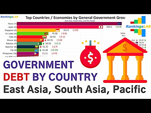Top 40 Asia, Pacific Countries by Government Debt (% of GDP) 1989 to 2019 [4K]